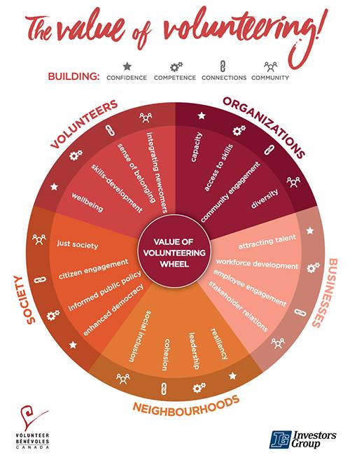 Value of Volunteering Wheel Volunteer Canada